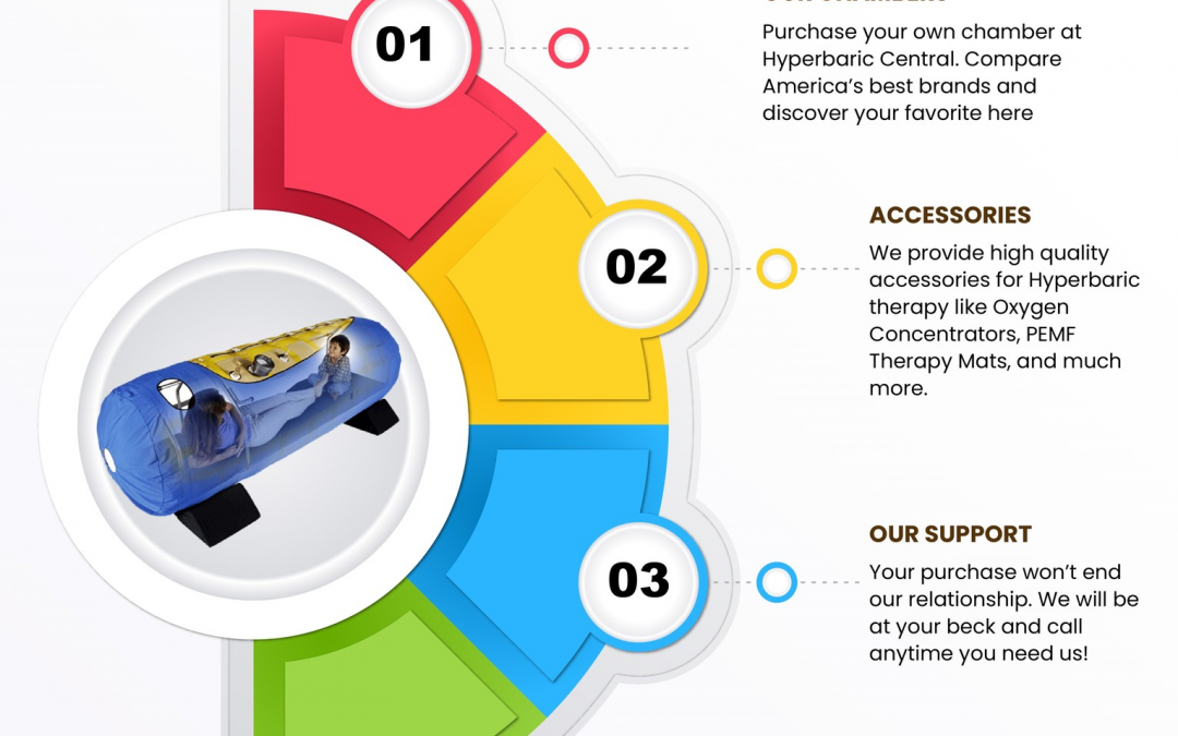 How to Buy the Best Hyperbaric Chamber – Compare the Brands